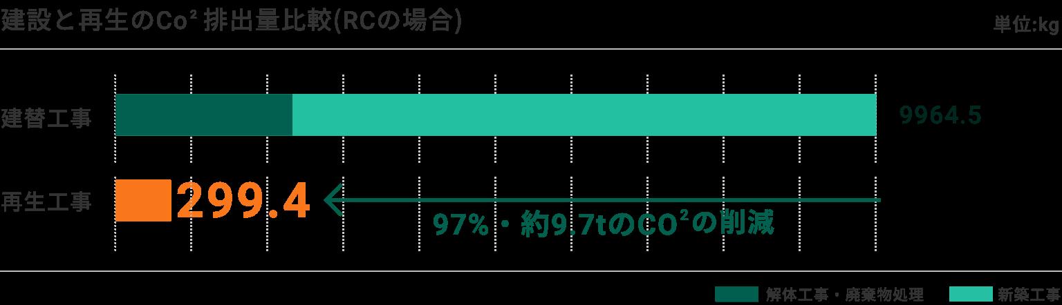 建設と再生のCO2排出量を比較すると、再生工事は建替工事に比べると97%、約9.7トンのCO2の削減に繋がります。(RCの場合)