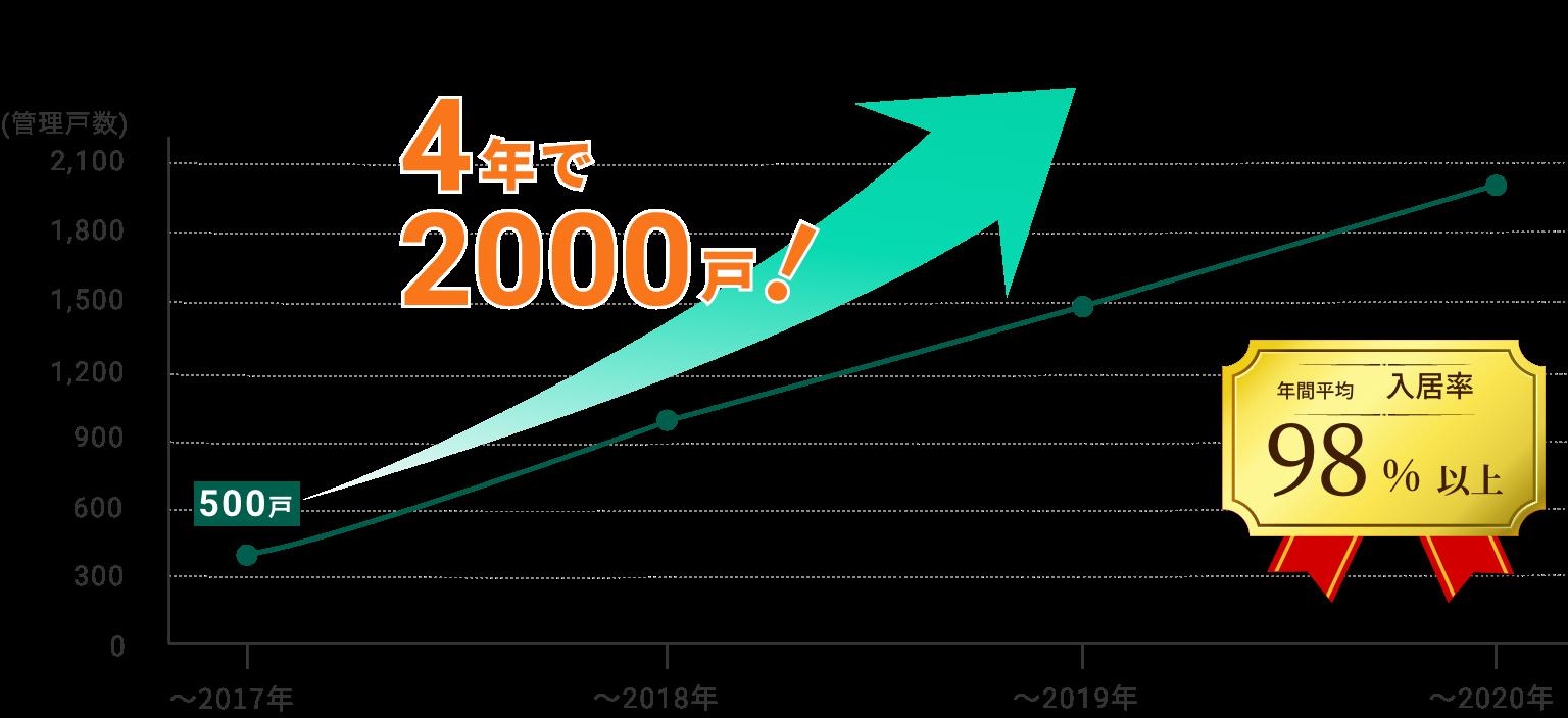 管理戸数は、2017年から毎年500戸ずつ増加しています。年間の平均入居率は98%以上!